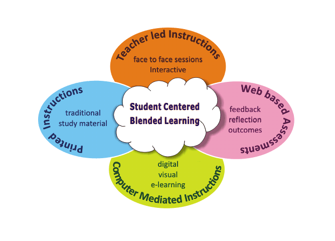 Blended learning mode
